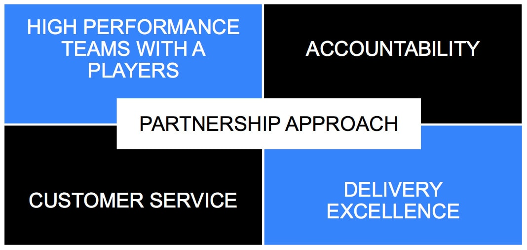 High Performance Teams with A-players, Accountability, Customer Service, Delivery Excellence and a Partnership Approach